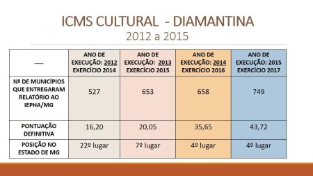 gráfico ICMS CULTURAL