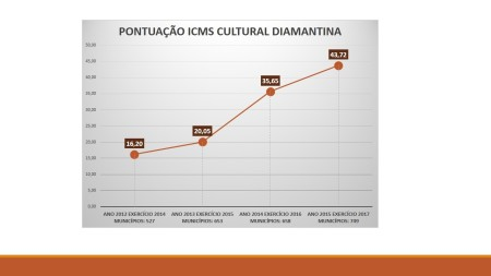 gráfico ICMS CUltural capa