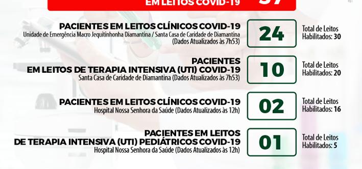 Ilustração da notícia: BOLETIM EPIDEMIOLÓGICO DIÁRIO + BOLETIM DE OCUPAÇÃO DE LEITOS – 20/04/2021