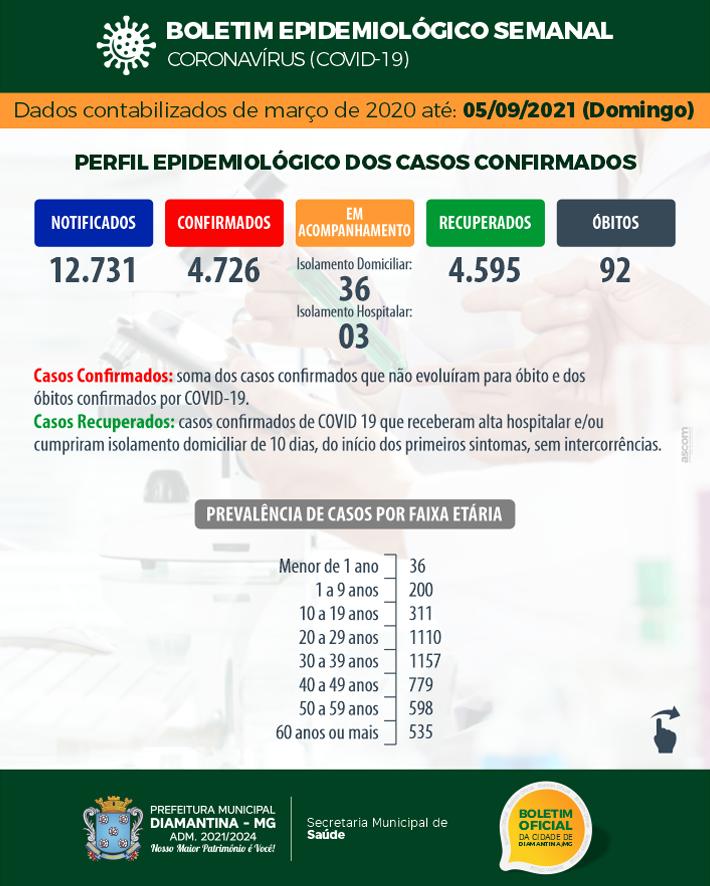 BOLETIM EPIDEMIOLÓGICO SEMANAL CORONAVÍRUS – COVID-19 – 05 ...
