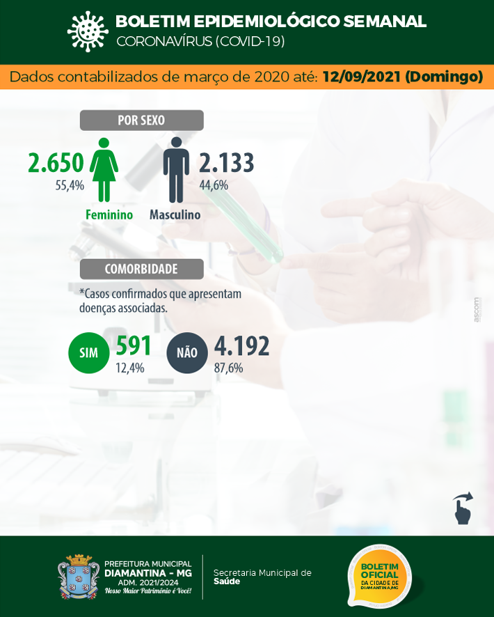 BOLETIM EPIDEMIOLÓGICO SEMANAL CORONAVÍRUS – COVID-19 – 12 ...