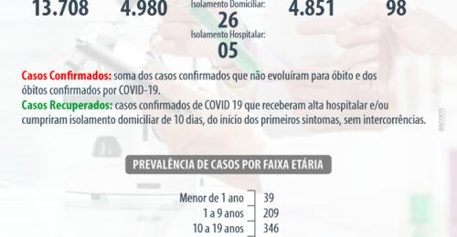 Ilustração da notícia: BOLETIM EPIDEMIOLÓGICO SEMANAL – CORONAVÍRUS – COVID-19 – 10/10/2021