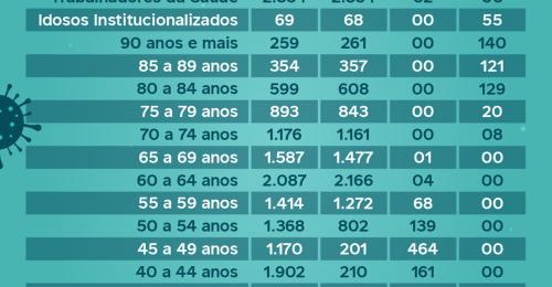 Ilustração da notícia: VACINÔMETRO💉COVID-19 – Dados atualizados até: 07/10/2021 (Quinta-Feira)