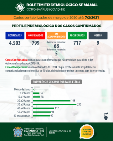 BOLETIM EPIDEMIOLÓGICO SEMANAL CORONAVÍRUS – COVID-19 – 07 ...