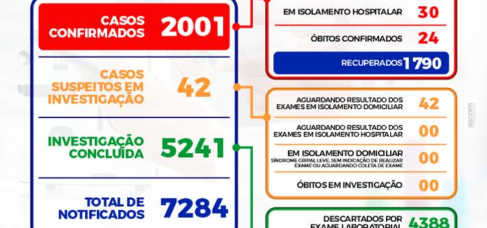 Ilustração da notícia: BOLETIM EPIDEMIOLÓGICO DIÁRIO – 09/05/2021