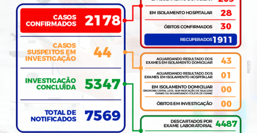 Ilustração da notícia: BOLETIM EPIDEMIOLÓGICO DIÁRIO + BOLETIM DE OCUPAÇÃO DE LEITOS – 13/05/2021
