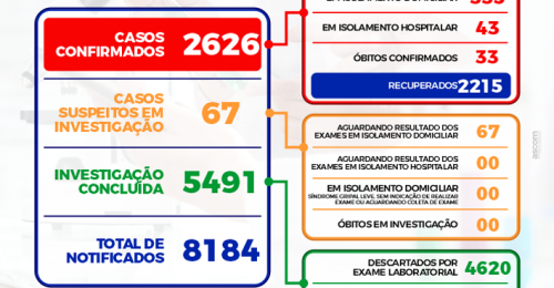 Ilustração da notícia: BOLETIM EPIDEMIOLÓGICO DIÁRIO + BOLETIM DE OCUPAÇÃO DE LEITOS – 21/05/2021