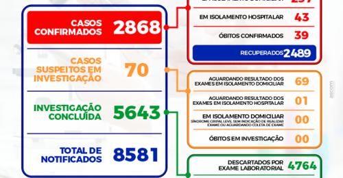 Ilustração da notícia: BOLETIM EPIDEMIOLÓGICO DIÁRIO + BOLETIM DE OCUPAÇÃO DE LEITOS – 26/05/2021