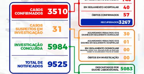 Ilustração da notícia: BOLETIM EPIDEMIOLÓGICO DIÁRIO + BOLETIM DE OCUPAÇÃO DE LEITOS – 11/06/2021