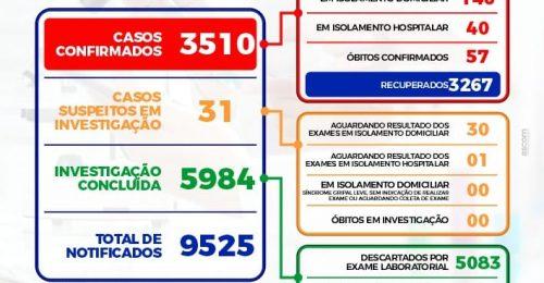 Ilustração da notícia: BOLETIM EPIDEMIOLÓGICO DIÁRIO – 12/06/2021