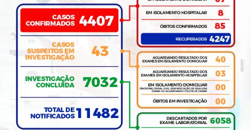 Ilustração da notícia: ➡BOLETIM EPIDEMIOLÓGICO DIÁRIO – 01/08/2021
