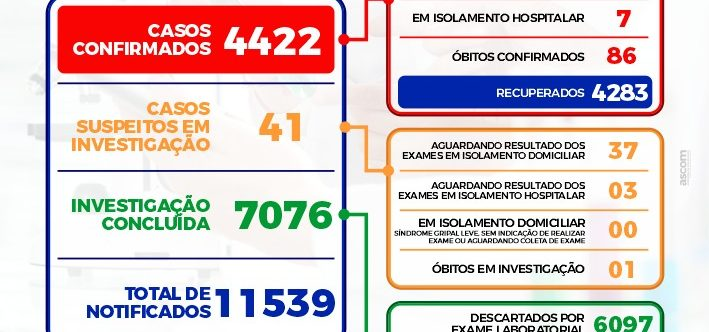 Ilustração da notícia: ➡BOLETIM EPIDEMIOLÓGICO DIÁRIO + ➡BOLETIM DE OCUPAÇÃO DE LEITOS – 02/08/2021