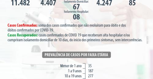 Ilustração da notícia: BOLETIM EPIDEMIOLÓGICO SEMANAL CORONAVÍRUS – COVID-19 – 01/08/2021