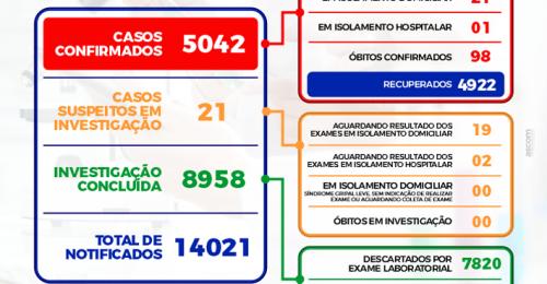 Ilustração da notícia: ➡BOLETIM EPIDEMIOLÓGICO DIÁRIO + ➡BOLETIM DE OCUPAÇÃO DE LEITOS – 22/10/2021